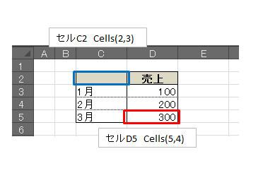 「Range,Cells」と「Resize」のセル範囲指定を比べてみる_03